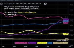 How-Americans-Die