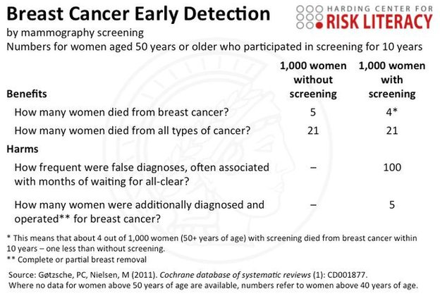 Examples Of Breast Cancer Research Papers Ln