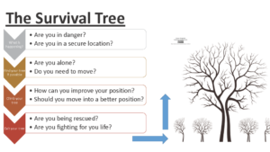 Survival-Tree
