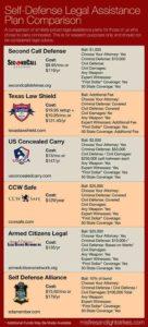 self_defense_insurance_plans_comparison